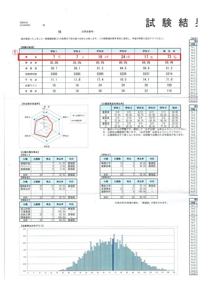 2016年総合模試結果5月