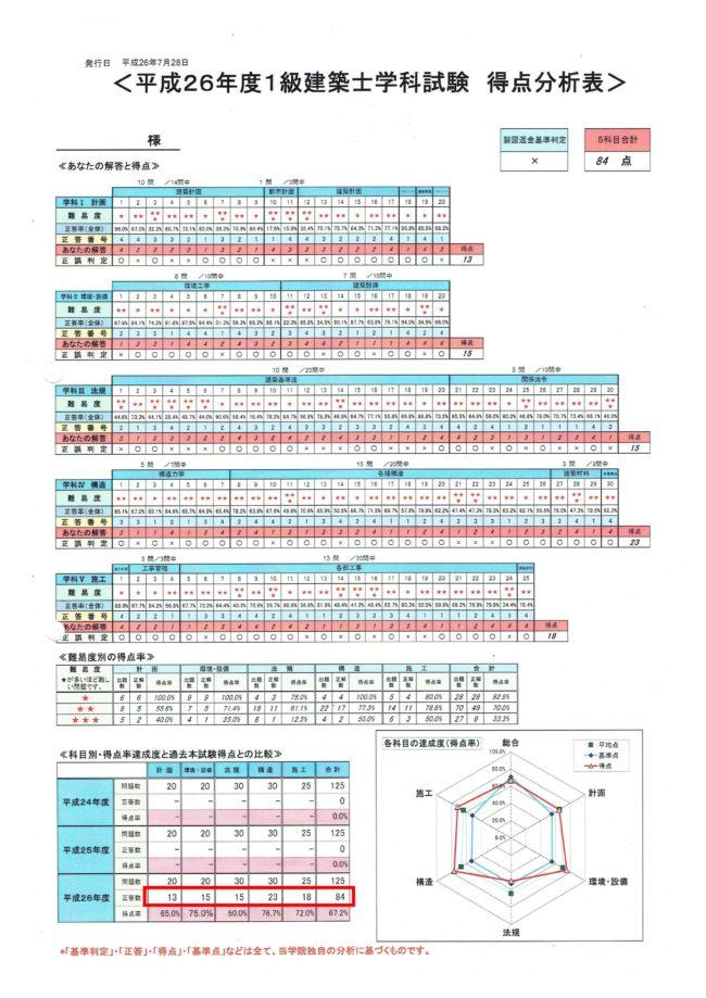 2014年本試験結果