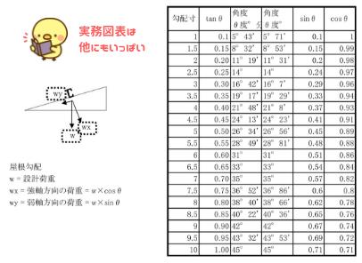 実務図表1