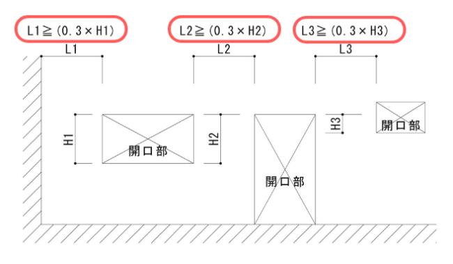 壁式壁量条件B